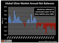 Big Moves Ahead in the Silver Market...Serious Trouble in the Paper Markets